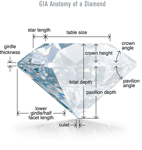 GIA Anatomy of Diamond